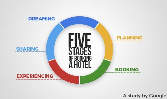 τα 5 σταδια του ταξιδιού σύμφωνα με την Google