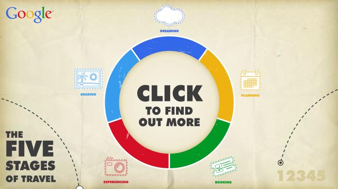 Τα 5 στάδια του ταξιδιού σύμφωνα με την Google