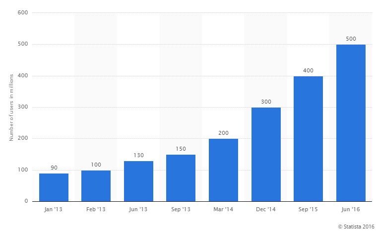 instagram monthly active users January2013 to June2016
