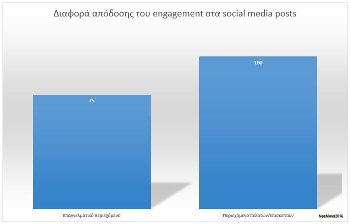 hotel social media post engagement difference