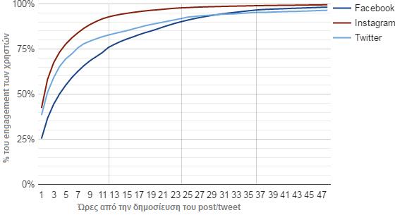 γράφημα χρόνος ζωής των social media posts