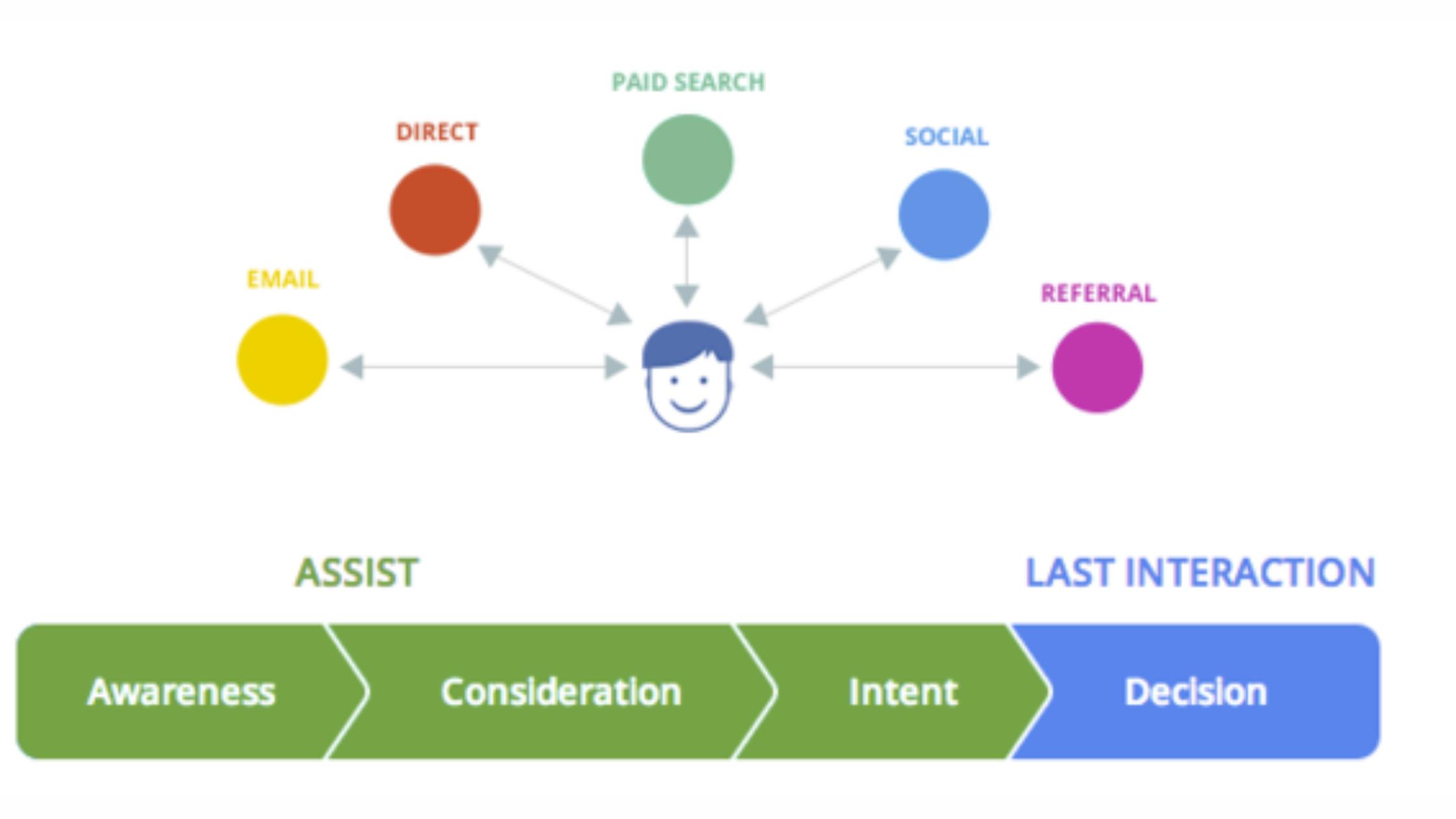 Η έρευνα της Google σχετικά με το customer journey των ταξιδιωτών