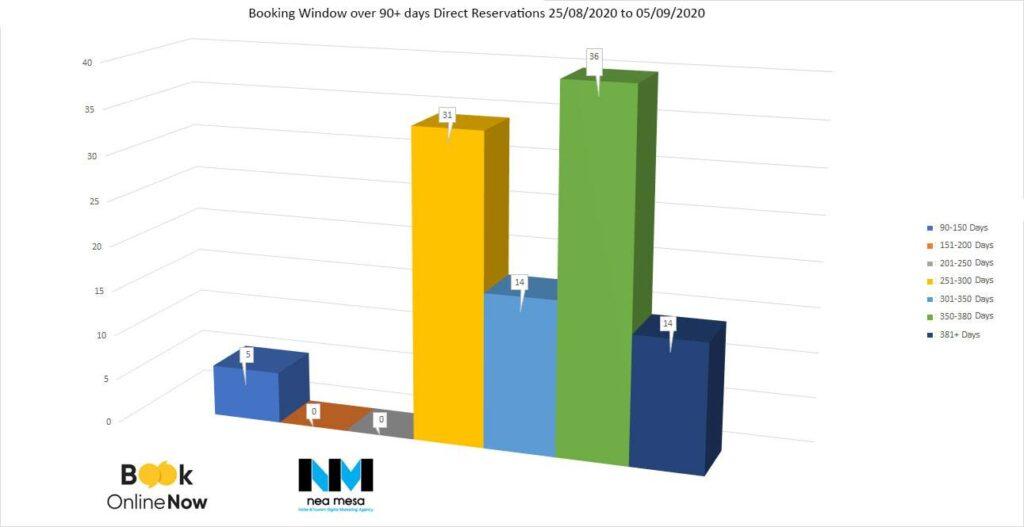 διαμόρφωση του Booking window ξενοδοχείων στην Ελλάδα για κρατήσεις άνω των 90 ημερών