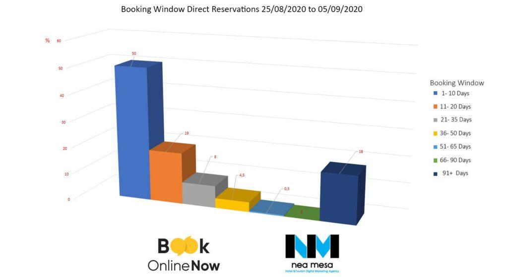 μεταβολή του Booking window ξενοδοχείων στην Ελλάδα