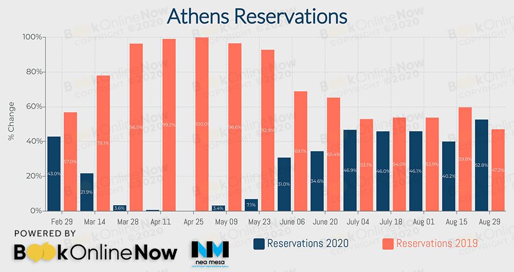 κρατήσεις σε booking engines ξενοδοχείων στην Αθήνα σε σύγκριση με το 2019