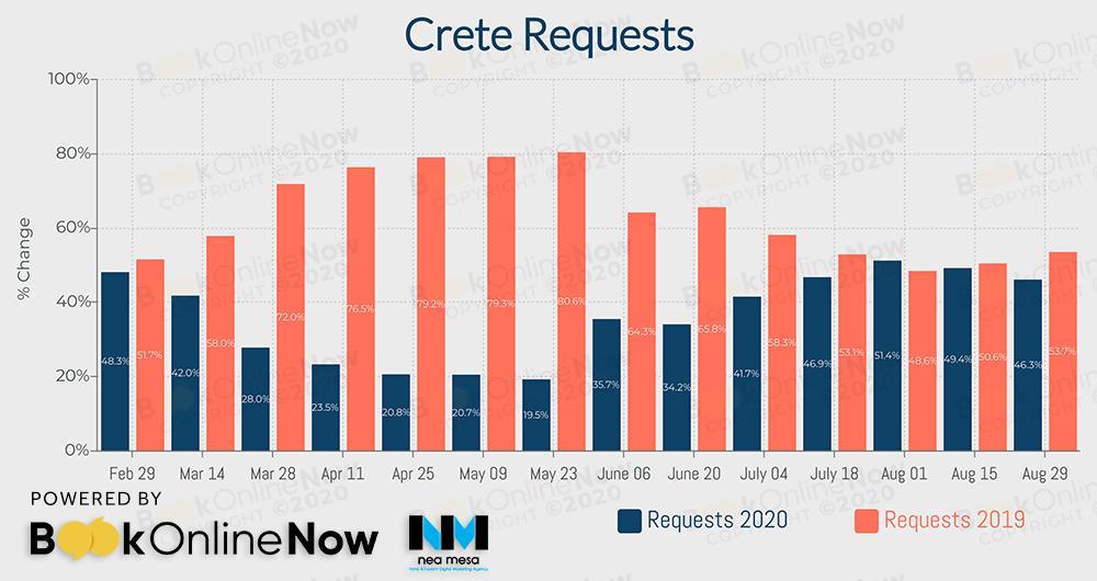 αναζητήσεις σε booking engines ξενοδοχείων στην Κρήτη σε σύγκριση με το 2019