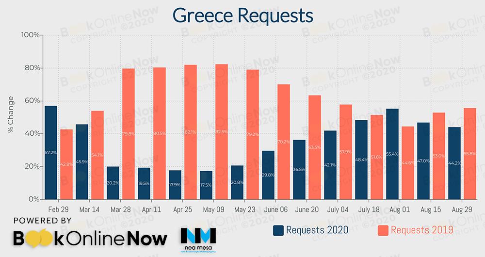 αναζητήσεις σε booking engines ξενοδοχείων ελληνικής επικράτειας σε σύγκριση με το 2019