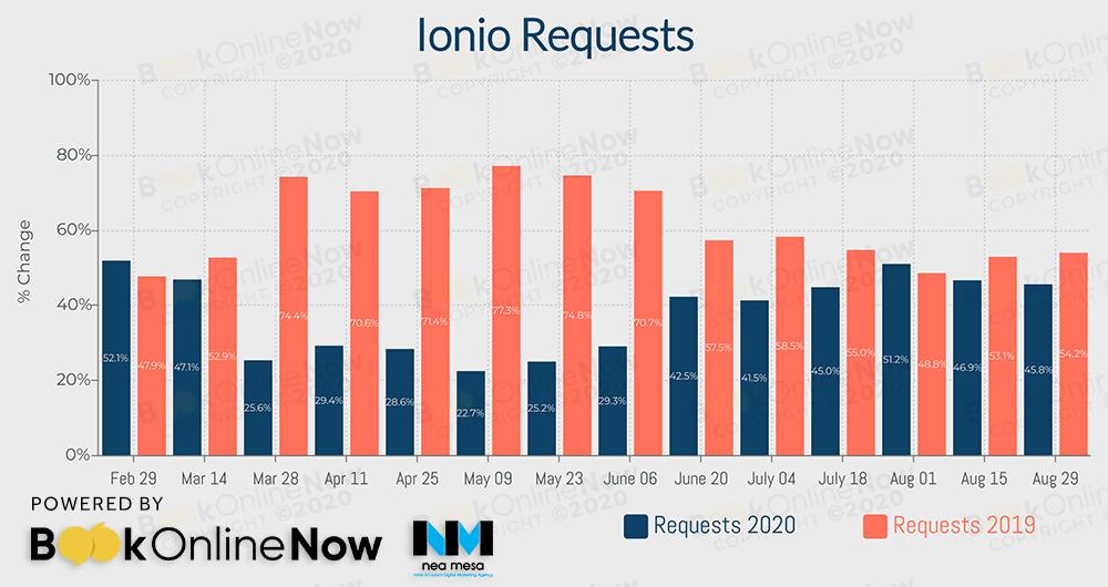 αναζητήσεις σε booking engines ξενοδοχείων στο Ιόνιο σε σύγκριση με το 2019