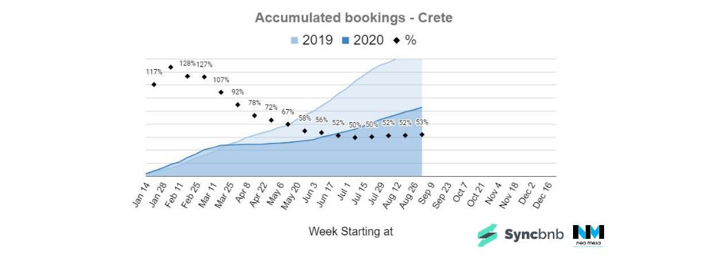 σύγκριση συνόλου κρατήσεων βραχυχρόνιας μίσθωσης 2020 με 2019 στην Κρήτη