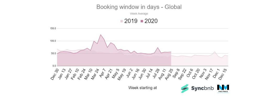 booking window βραχυχρόνιων μισθώσεων σε παγκόσμιο επίπεδο