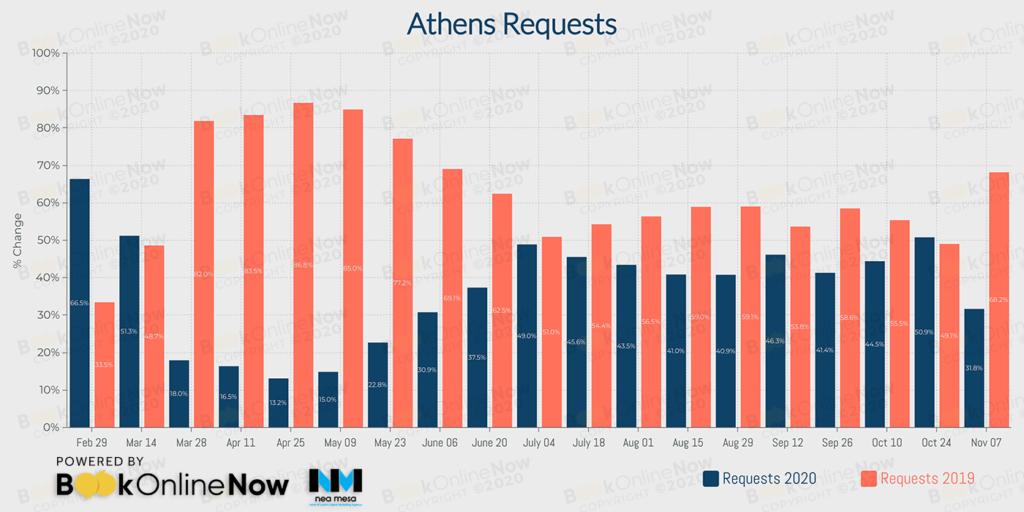 αναζητήσεις σε booking engines ξενοδοχείων στην Αθήνα σε σύγκριση με το 2019