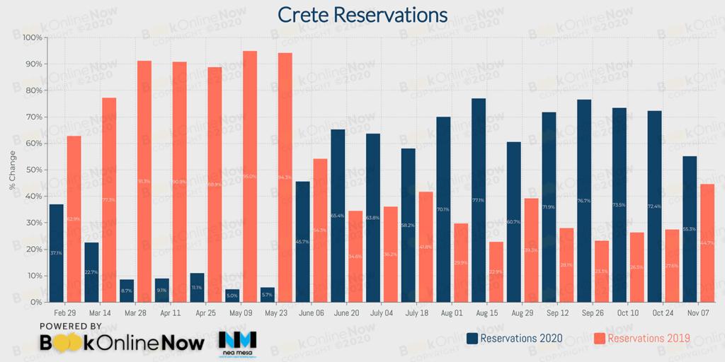 κρατήσεις σε booking engines ξενοδοχείων στην Κρήτη σε σύγκριση με το 2019