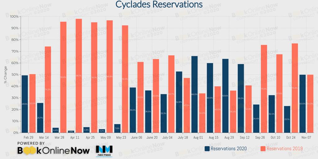 κρατήσεις σε booking engines ξενοδοχείων στις Κυκλαδες σε σύγκριση με το 2019