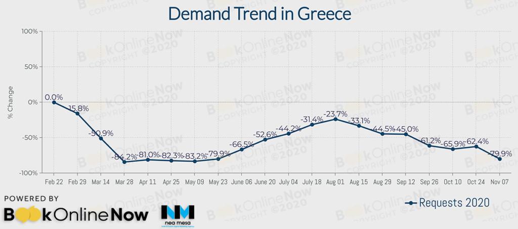 γενική πορεία ξενοδοχειακών αναζητήσεων στην ελληνική επικράτεια