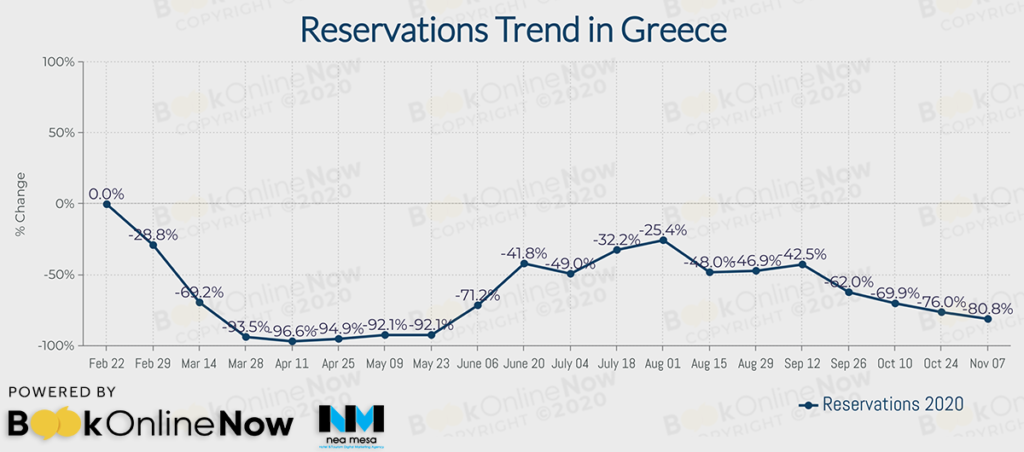 γενική πορεία ξενοδοχειακών κρατήσεων στην ελληνική επικράτεια
