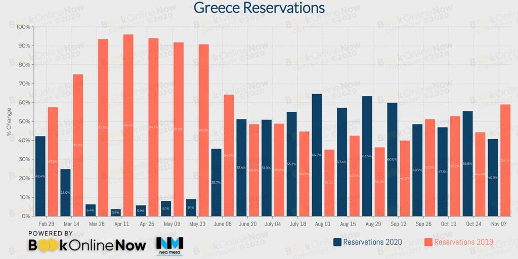 κρατήσεις σε booking engines ξενοδοχείων ελληνικής επικράτειας σε σύγκριση με το 2019