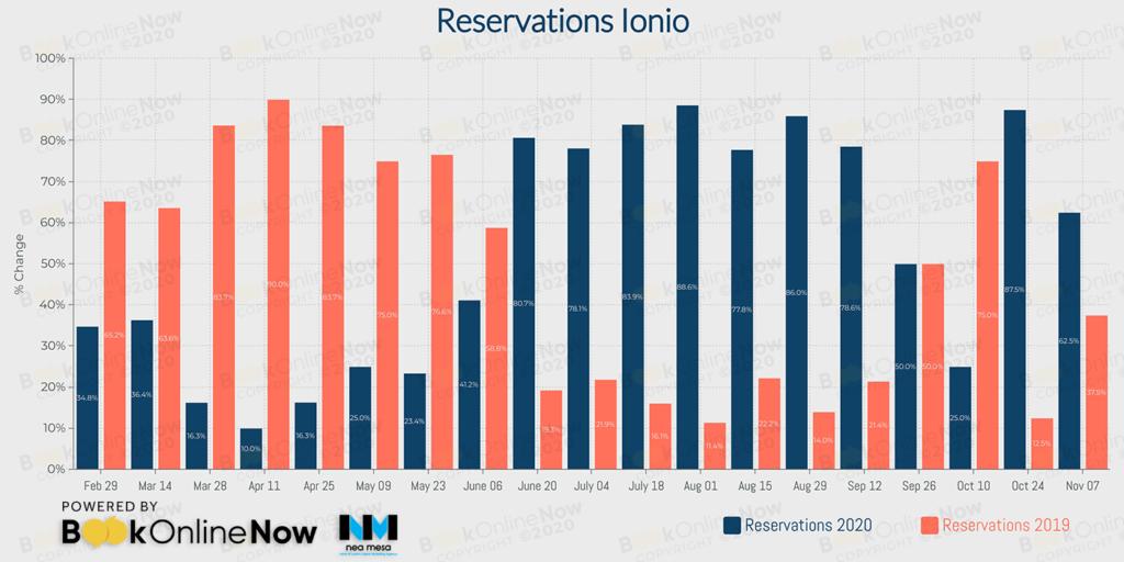 κρατήσεις σε booking engines ξενοδοχείων στο Ιόνιο σε σύγκριση με το 2019
