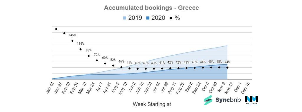 σύγκριση συνόλου κρατήσεων βραχυχρόνιας μίσθωσης 2020 με 2019 στην ελληνική επικράτεια
