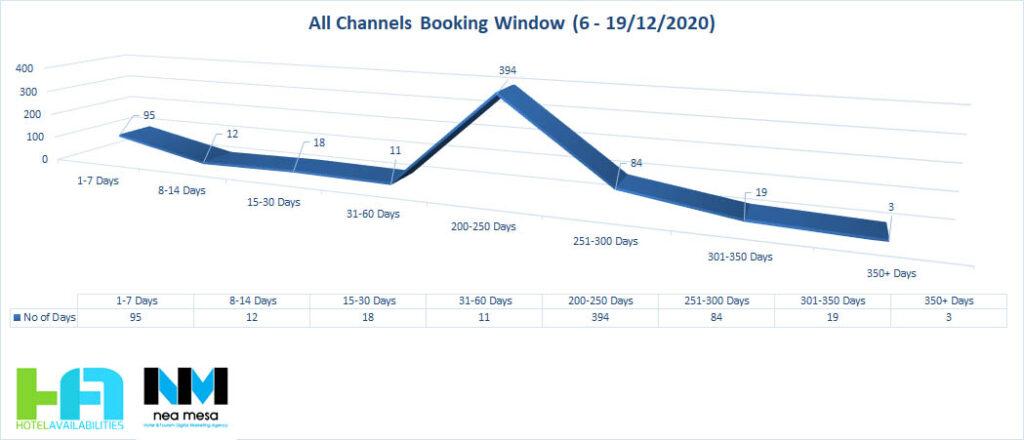 Μεταβολή booking window σε ΟΤΑ στην Ελλάδα