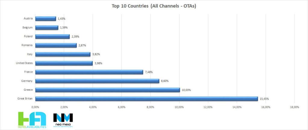 οι top 10 χώρες κρατήσεων σε Ελλάδα μέσω ΟΤΑ