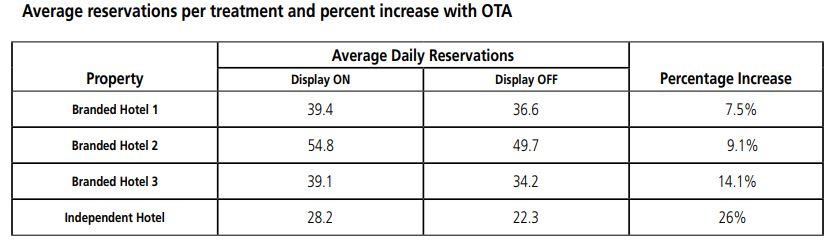πίνακας αύξησης απευθείας κρατήσεων σε ξενοδοχεία εξαιτίας της παρουσίας σε ΟΤΑ